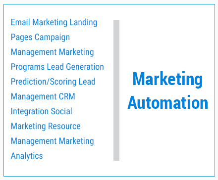 What is Marketing Automation? | Complete Guide | Transfunnel