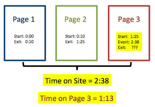 "Bounce Rate ""Time on page"" - Transfunnel"