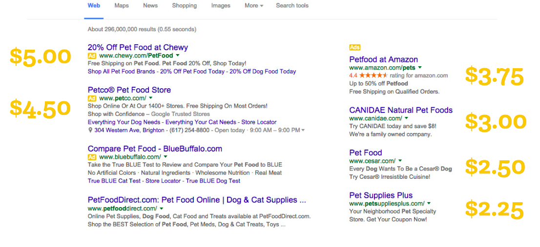 How The Amount you Bid Determines your AdRank | Google ads search results