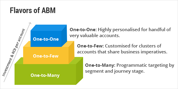 Account Based Marketing 3Steps Strategy