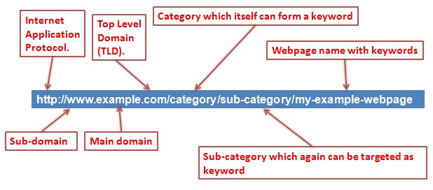 Perfect URL Structure for a Website